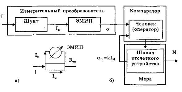 и структурная (б) схемы