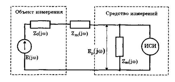 импеданс объекта измерений